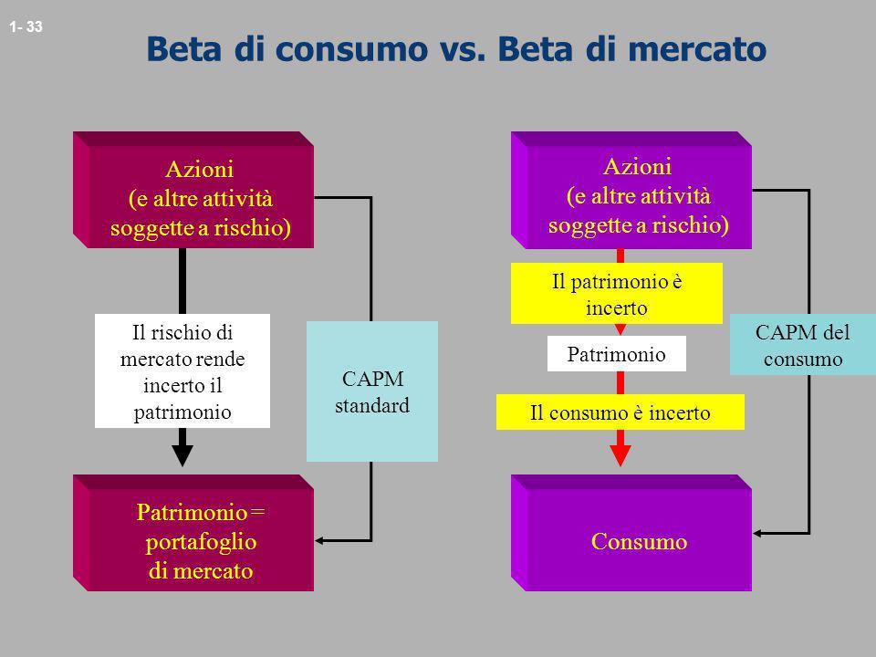 Beta di consumo vs. Beta di mercato