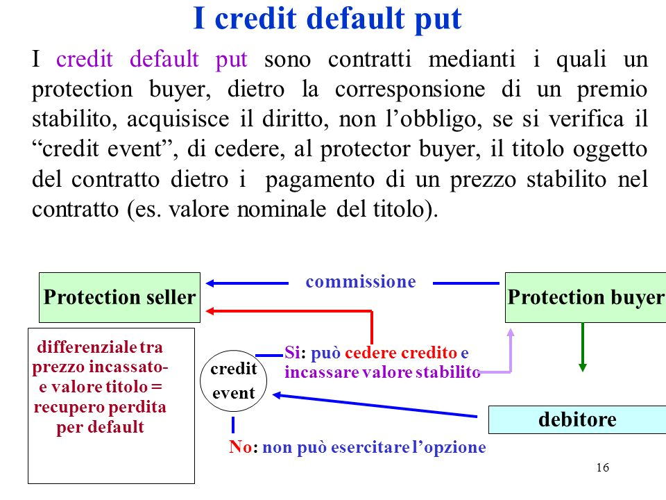 I credit default put