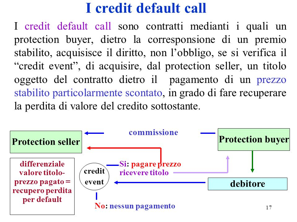 I credit default call