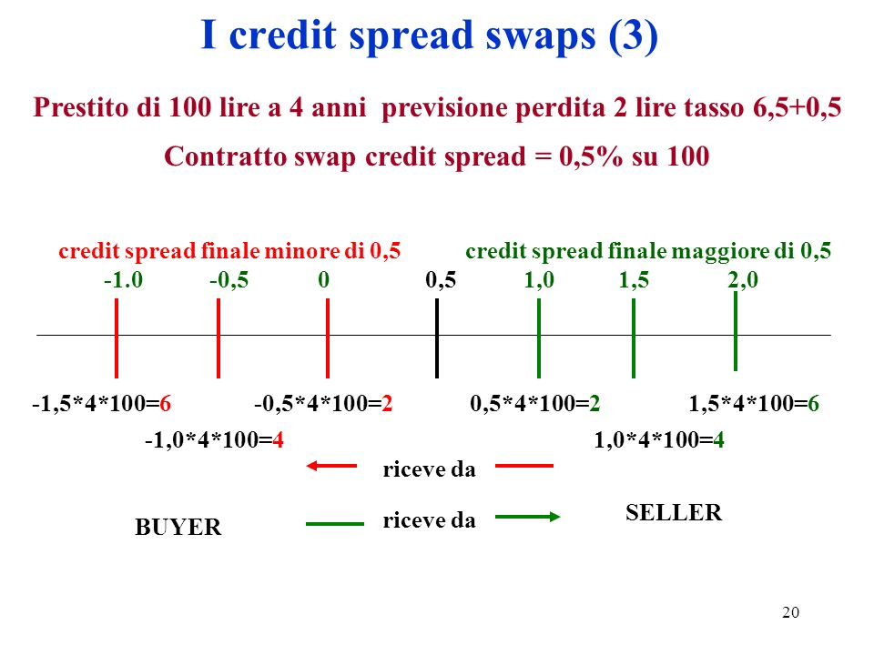I credit spread swaps (3)