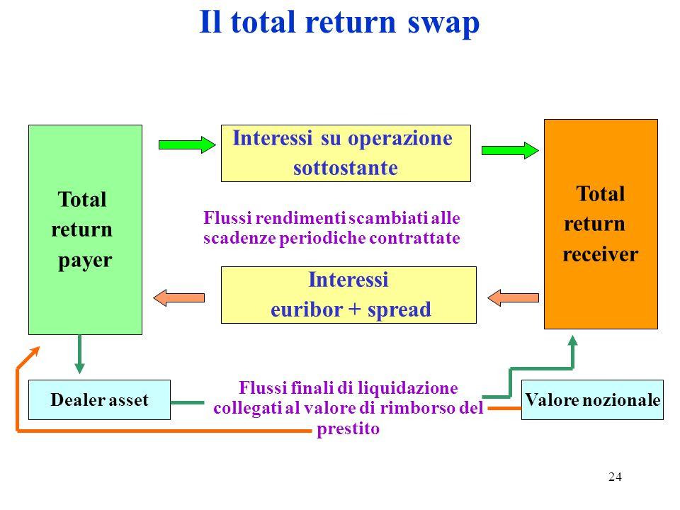 Il total return swap Interessi su operazione sottostante Total Total
