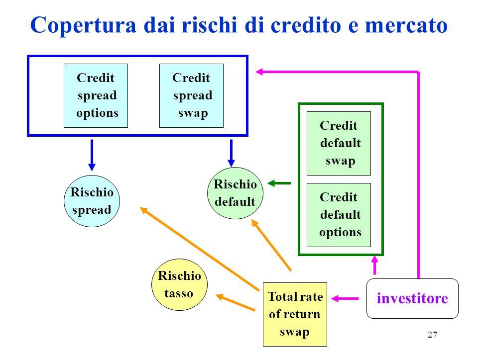 Copertura dai rischi di credito e mercato
