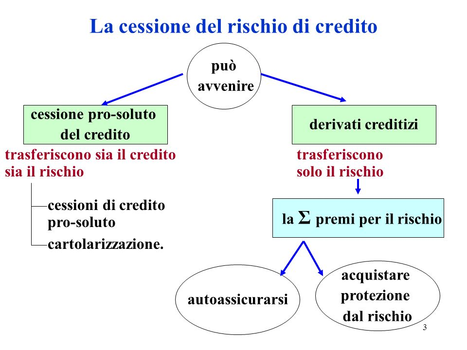 La cessione del rischio di credito