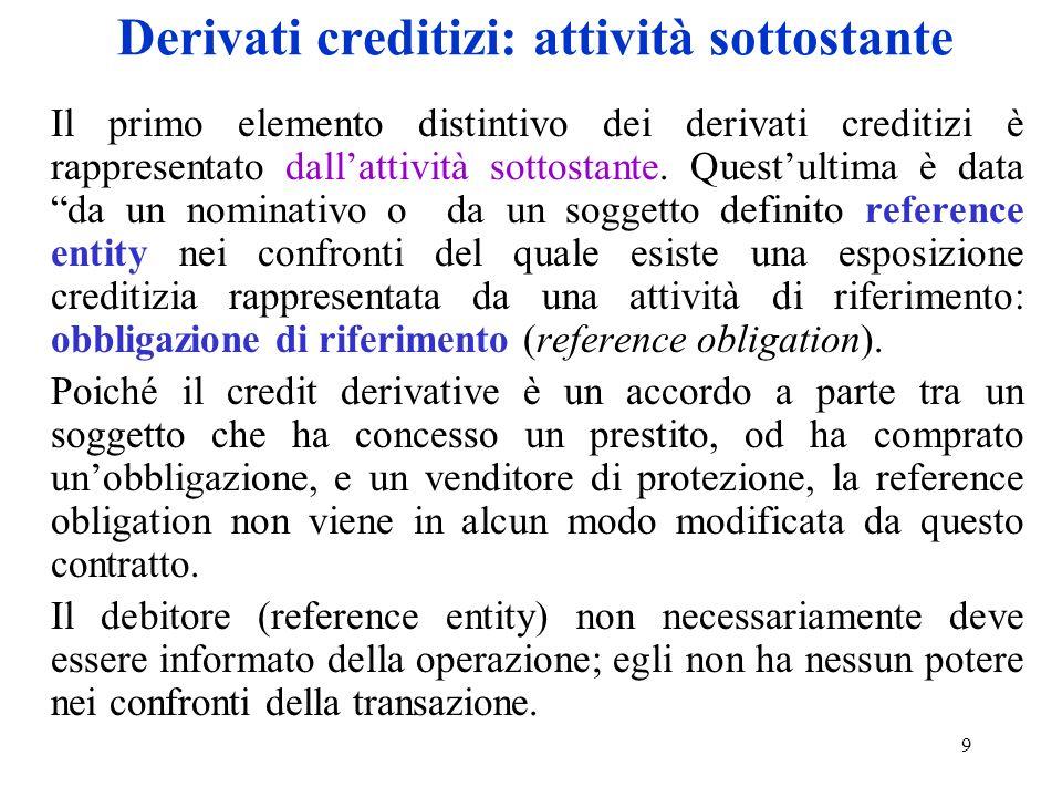 Derivati creditizi: attività sottostante