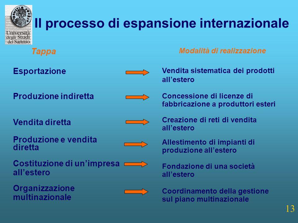 Il processo di espansione internazionale Modalità di realizzazione