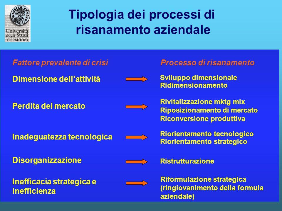 Tipologia dei processi di risanamento aziendale