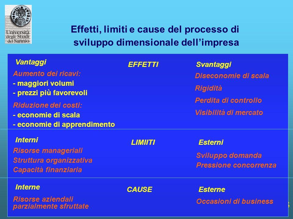 Effetti, limiti e cause del processo di