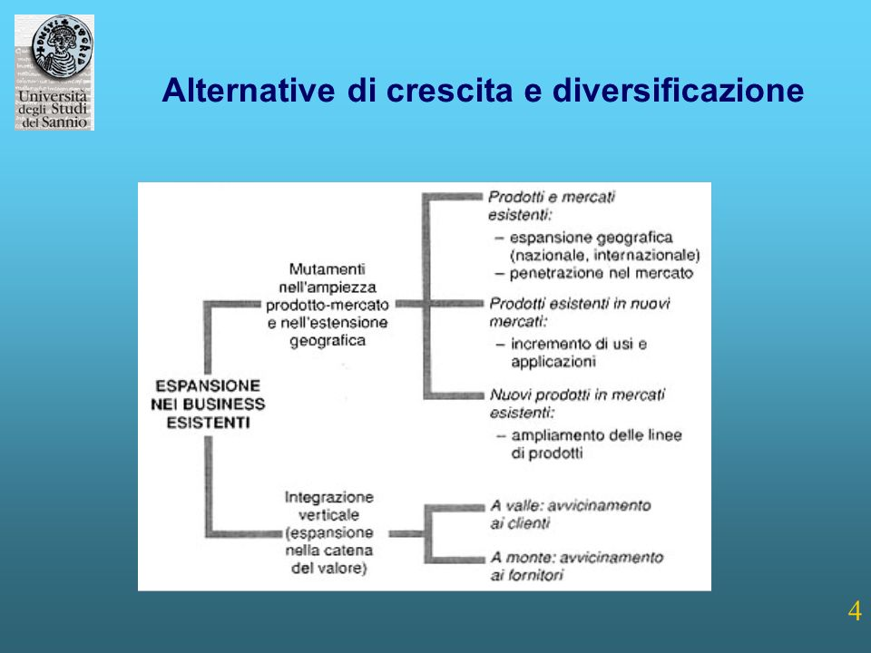 Alternative di crescita e diversificazione