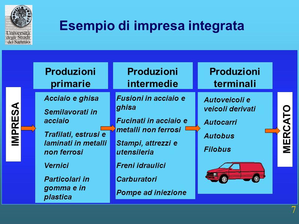 Esempio di impresa integrata Produzioni intermedie
