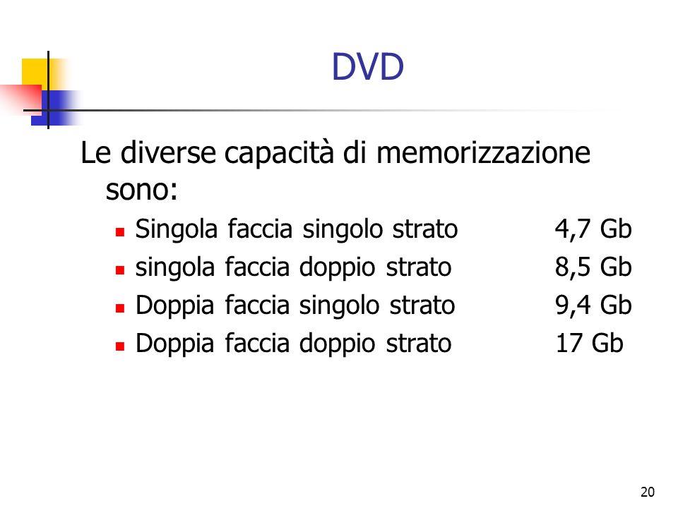 DVD Le diverse capacità di memorizzazione sono: