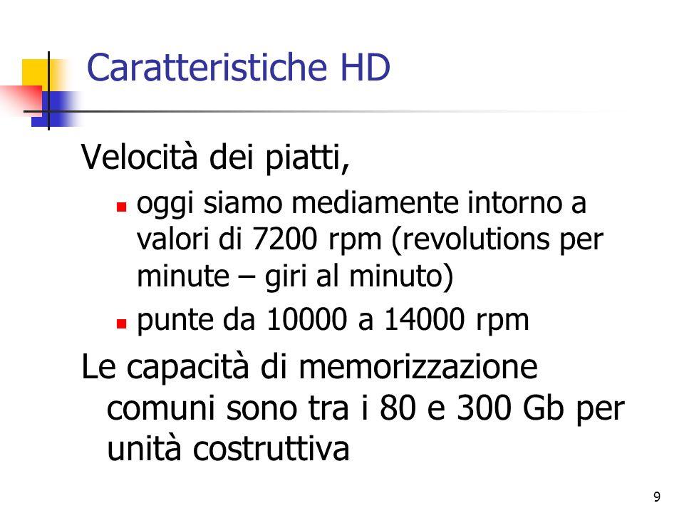 Caratteristiche HD Velocità dei piatti,