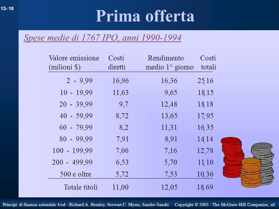 Prima offerta Spese medie di 1767 IPO, anni 1990-1994