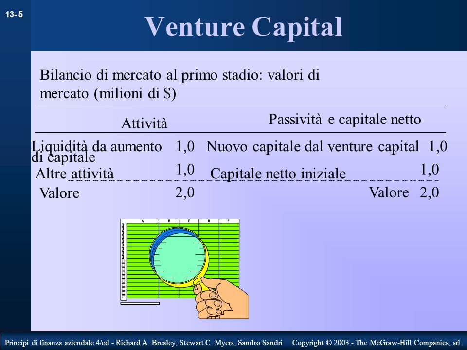 Venture Capital Bilancio di mercato al primo stadio: valori di mercato (milioni di $) Passività e capitale netto.