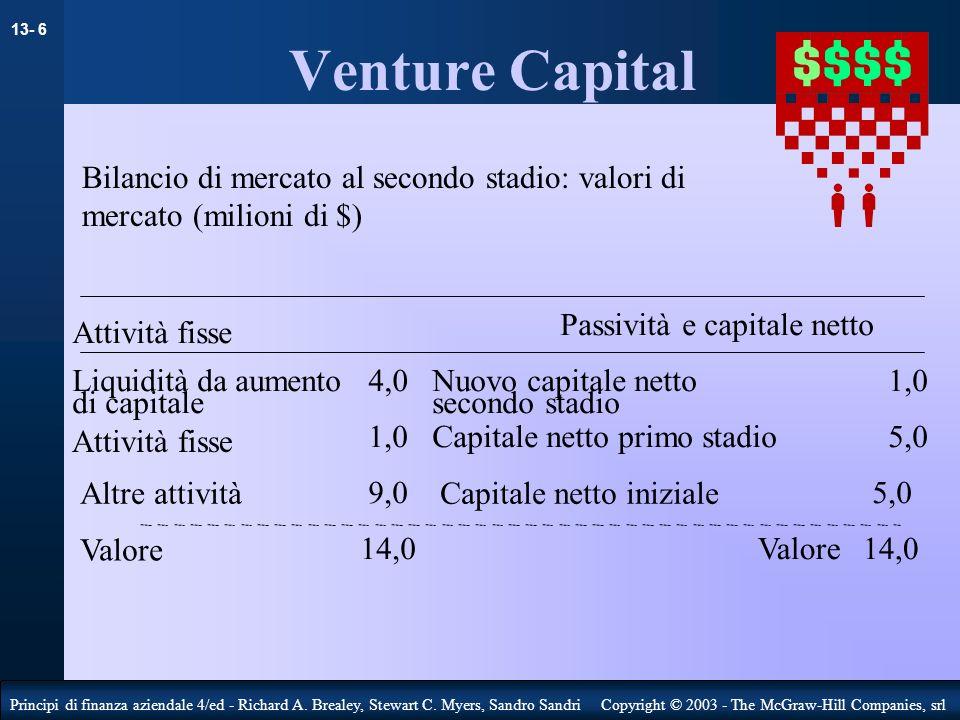 Venture Capital Bilancio di mercato al secondo stadio: valori di mercato (milioni di $) Passività e capitale netto.