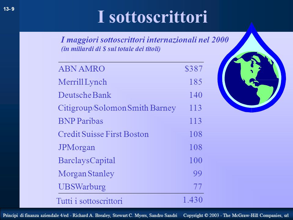 I sottoscrittori ABN AMRO $387 Merrill Lynch 185 Deutsche Bank 140