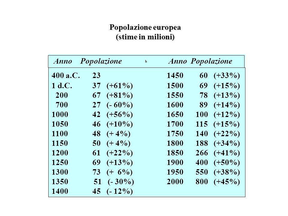 Popolazione europea (stime in milioni)