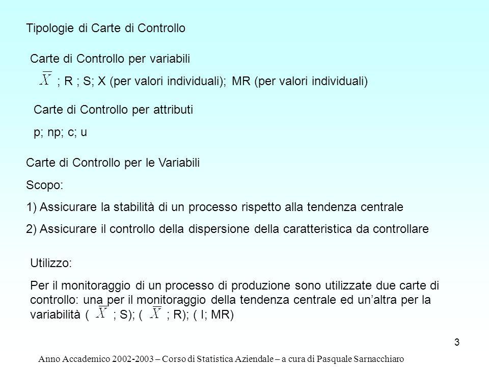 Tipologie di Carte di Controllo