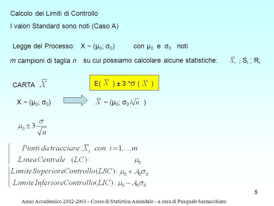 Calcolo dei Limiti di Controllo I valori Standard sono noti (Caso A)