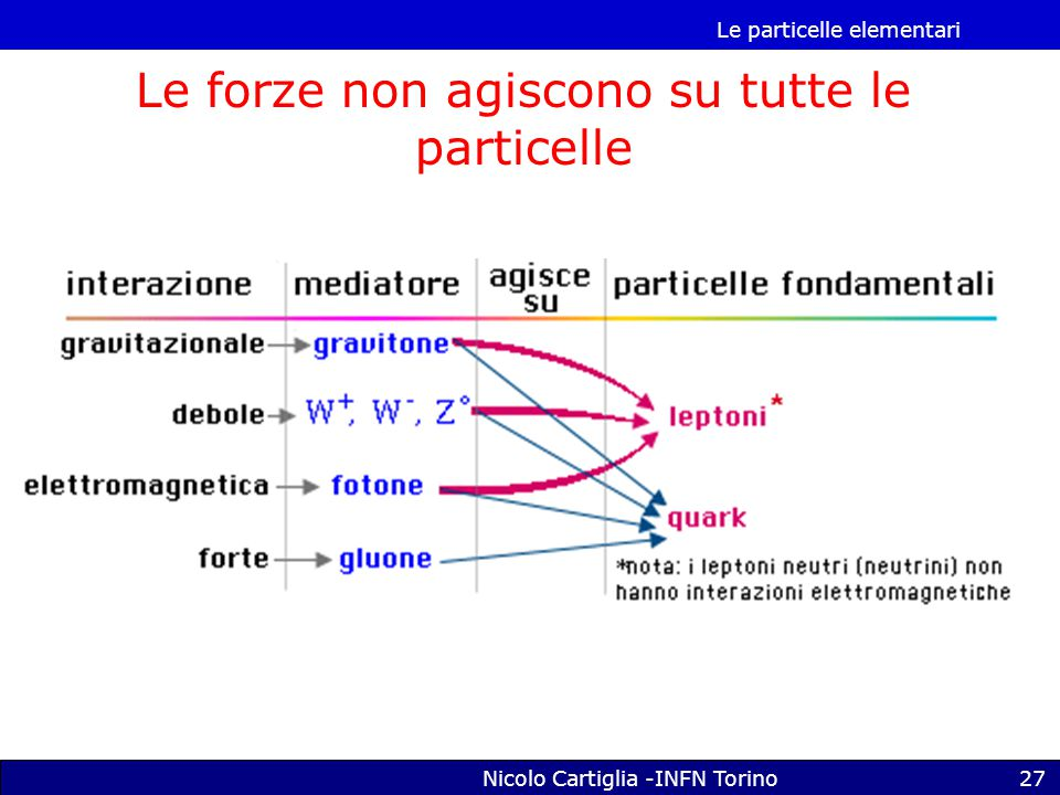 Le forze non agiscono su tutte le particelle