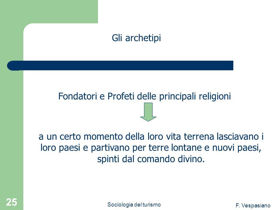 Fondatori e Profeti delle principali religioni