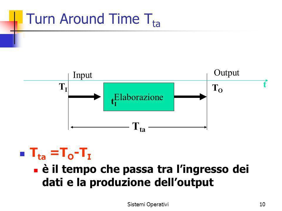 Turn Around Time Tta Tta =TO-TI Tta