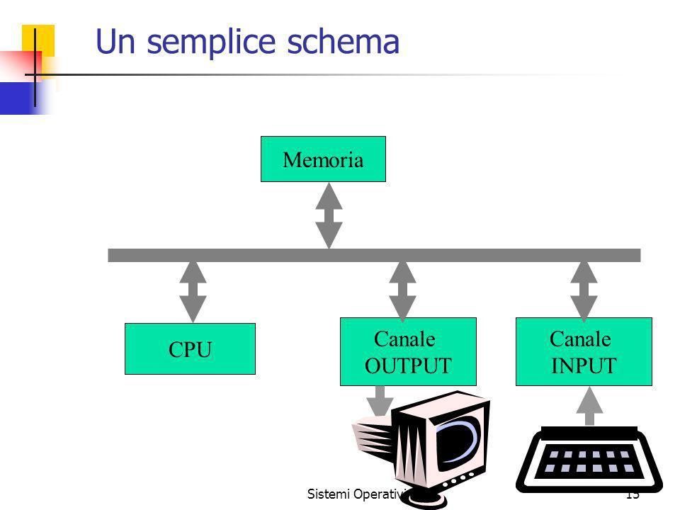 Un semplice schema CPU Memoria Canale OUTPUT INPUT Sistemi Operativi