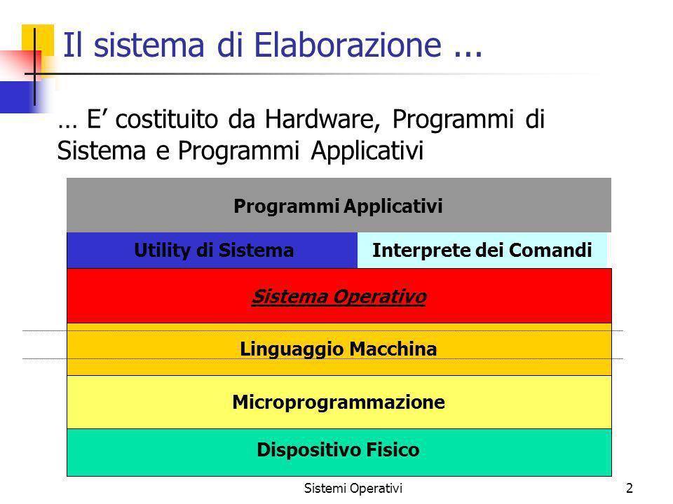 Il sistema di Elaborazione ...