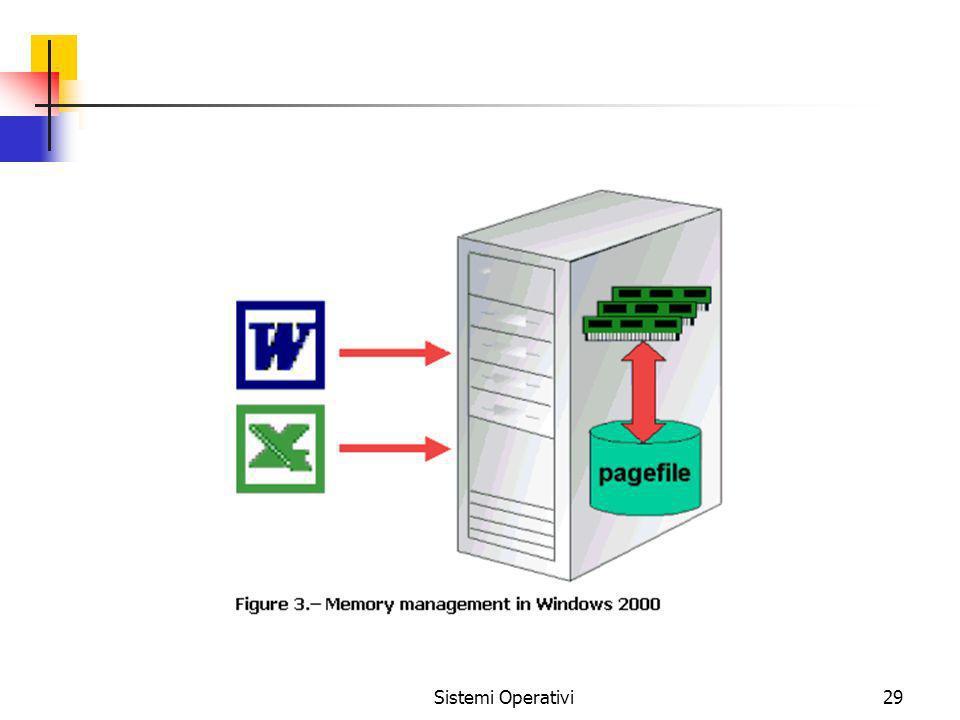 Sistemi Operativi