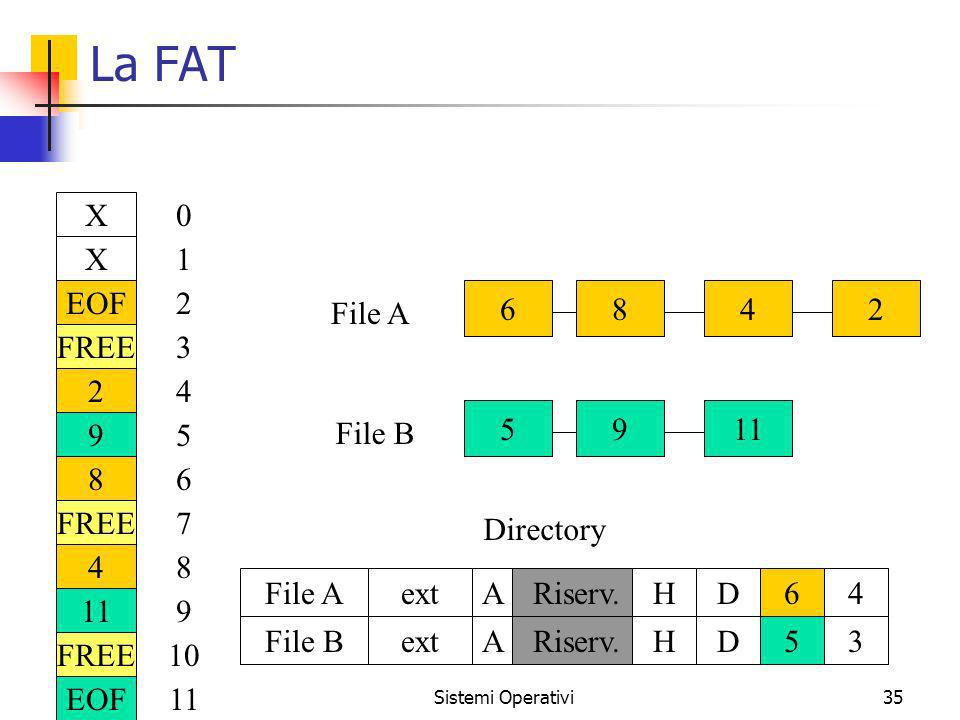 La FAT X EOF FREE 2 9 8 4 11 1 3 5 6 7 10 File A File B Directory ext