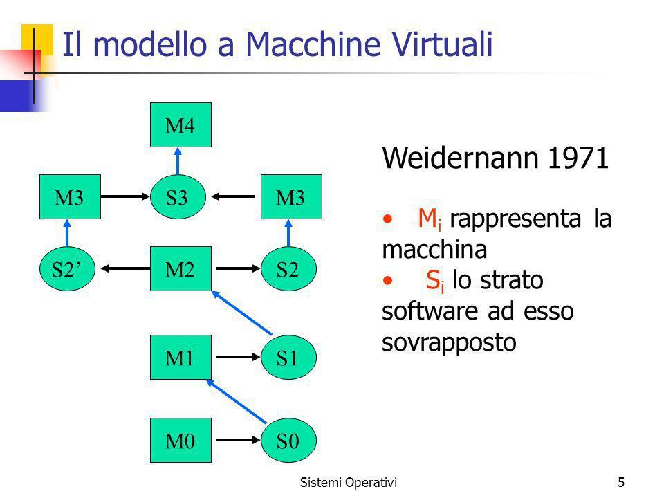 Il modello a Macchine Virtuali