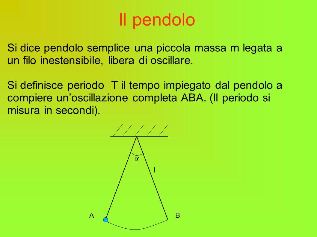 Il pendolo Si dice pendolo semplice una piccola massa m legata a un filo inestensibile, libera di oscillare.