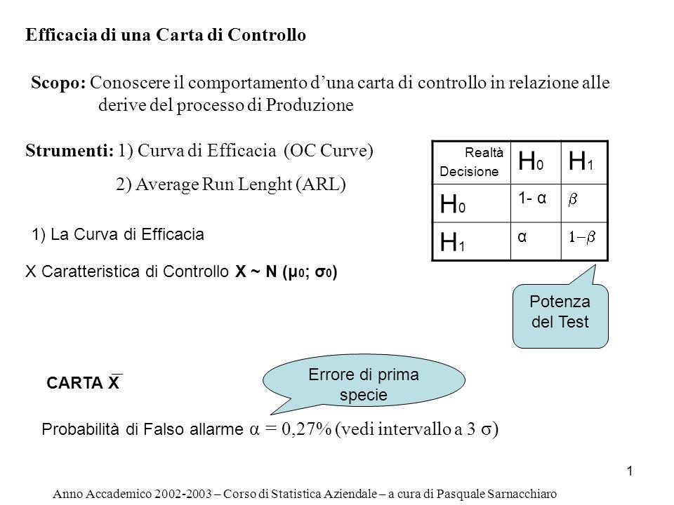 H0 H1 Efficacia di una Carta di Controllo