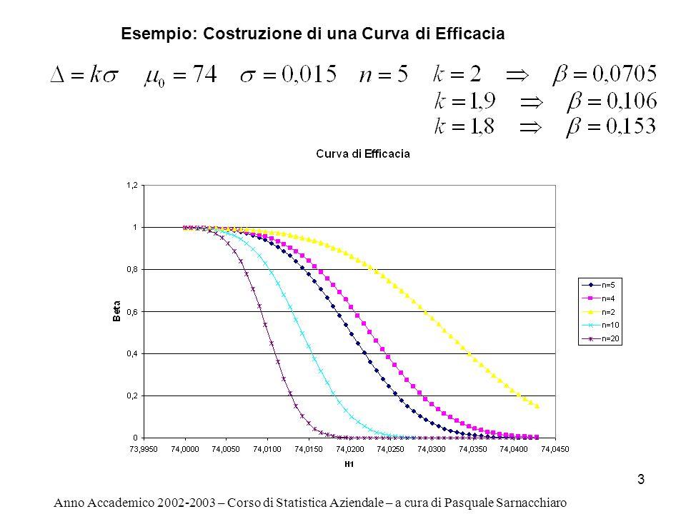 Esempio: Costruzione di una Curva di Efficacia