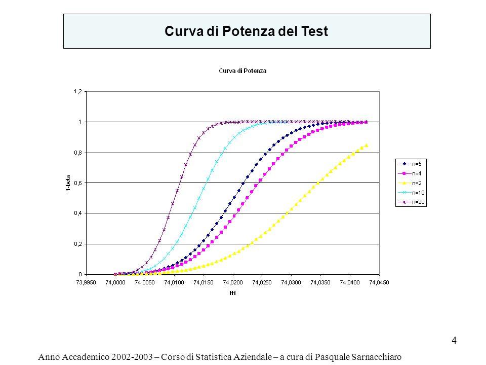Curva di Potenza del Test