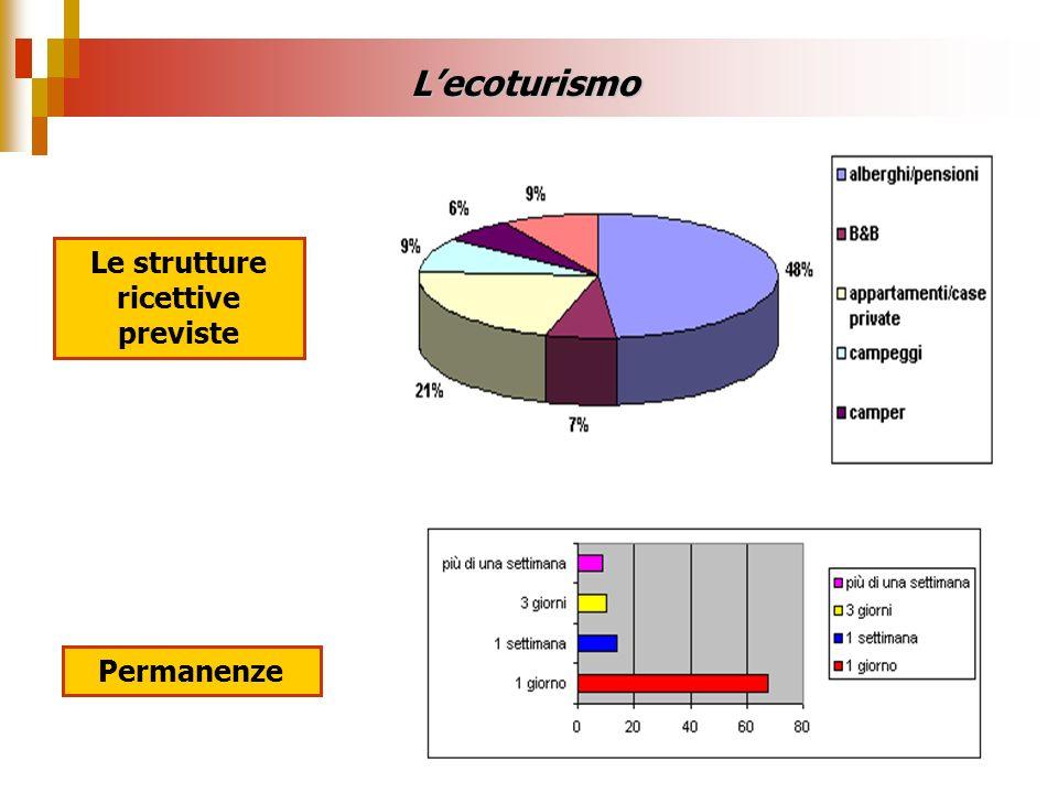Le strutture ricettive previste