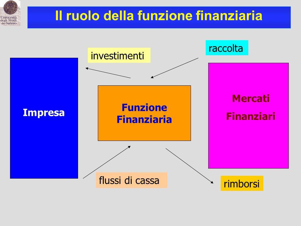 Il ruolo della funzione finanziaria