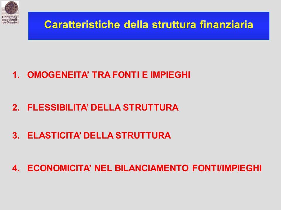 Caratteristiche della struttura finanziaria