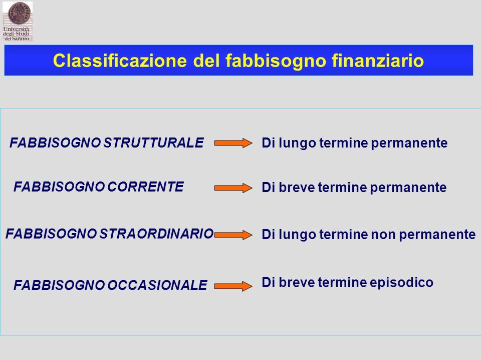Classificazione del fabbisogno finanziario