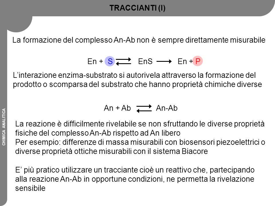 La formazione del complesso An-Ab non è sempre direttamente misurabile