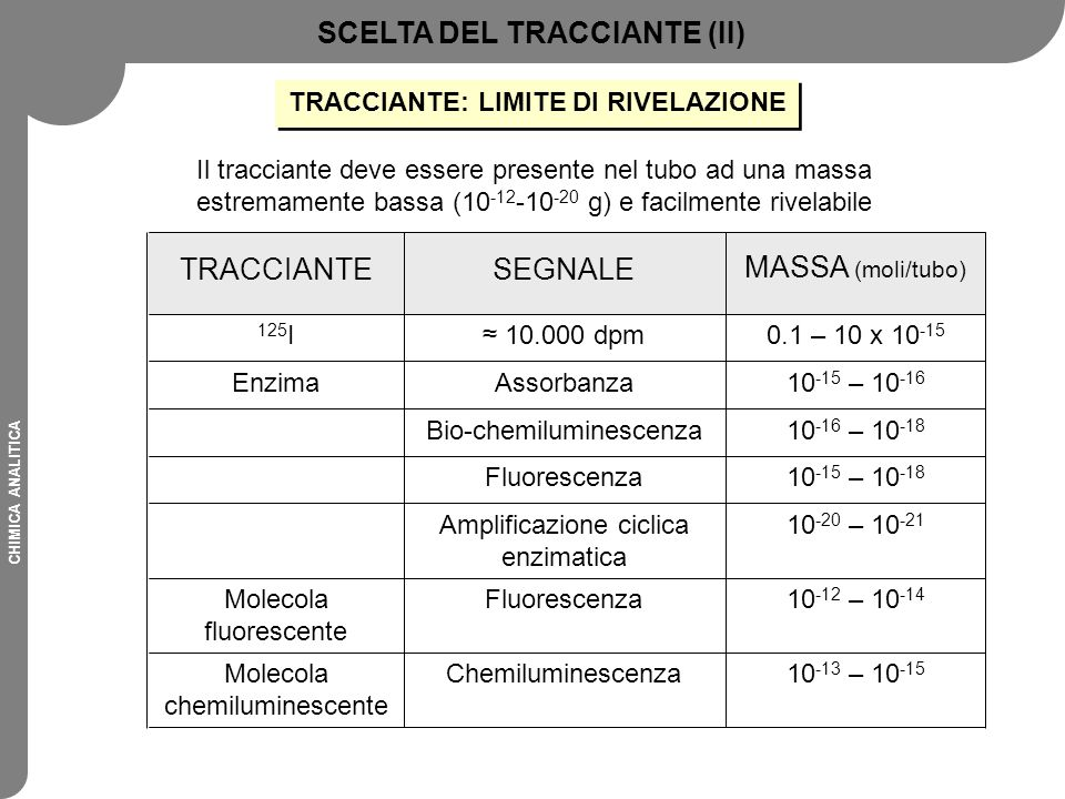 SCELTA DEL TRACCIANTE (II) TRACCIANTE: LIMITE DI RIVELAZIONE