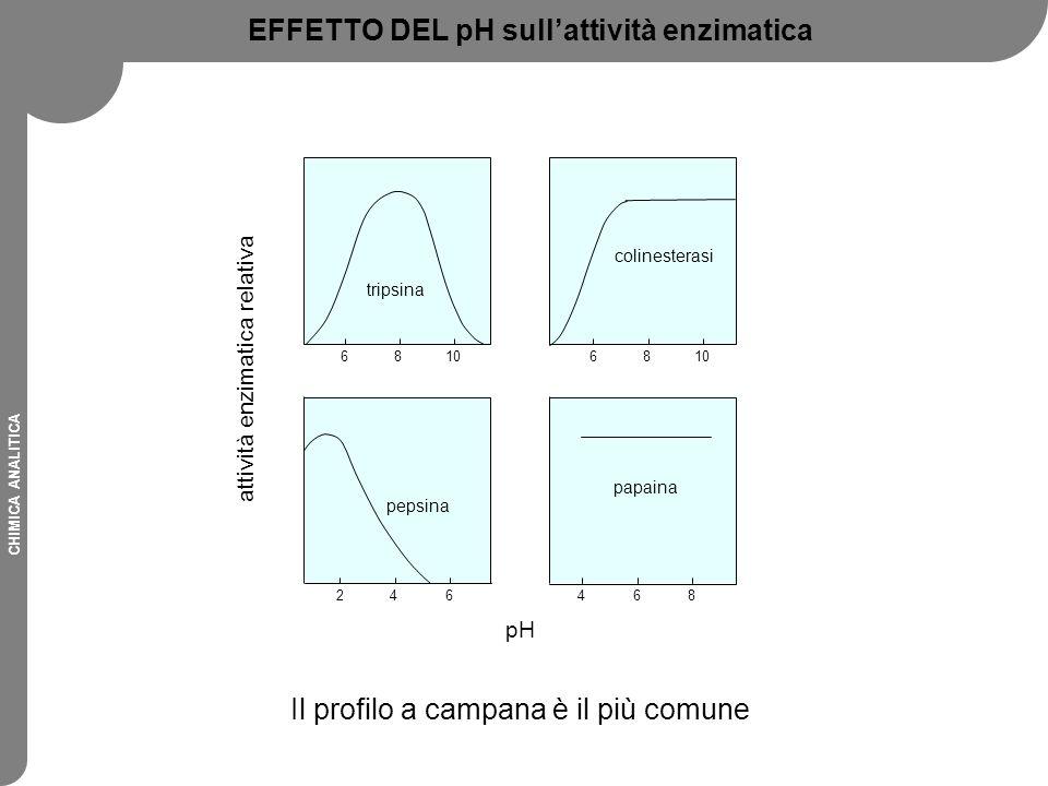 EFFETTO DEL pH sull'attività enzimatica