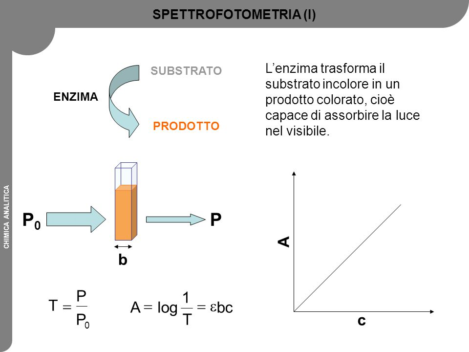 SPETTROFOTOMETRIA (I)