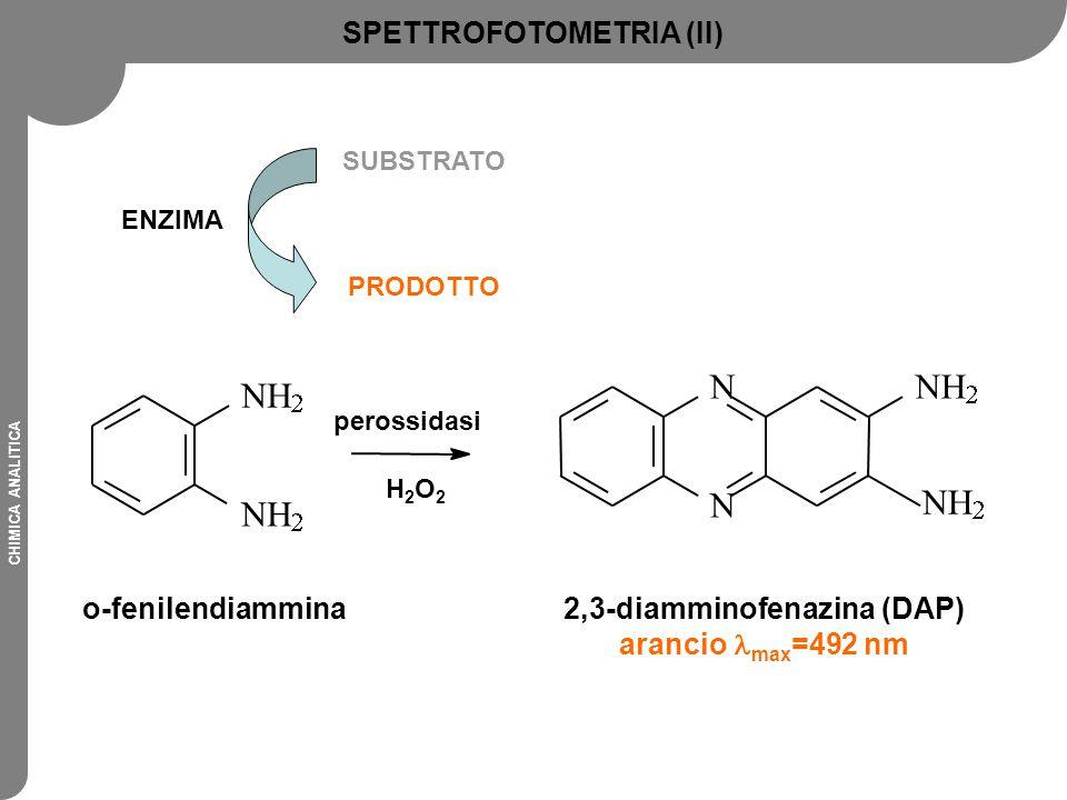 SPETTROFOTOMETRIA (II) 2,3-diamminofenazina (DAP)