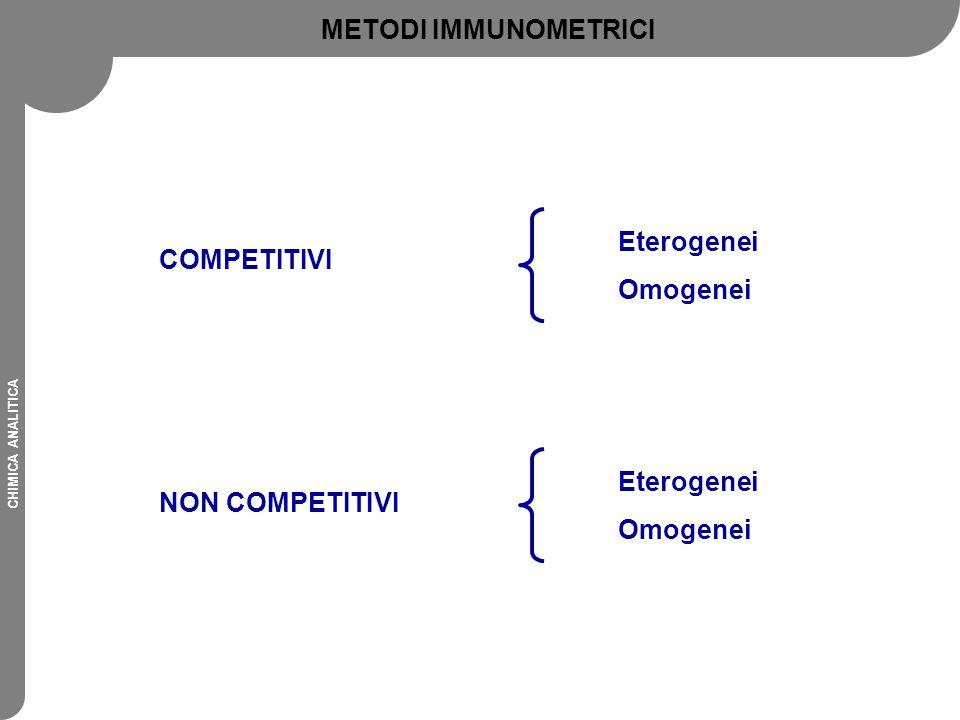 METODI IMMUNOMETRICI Eterogenei Omogenei COMPETITIVI Eterogenei Omogenei NON COMPETITIVI