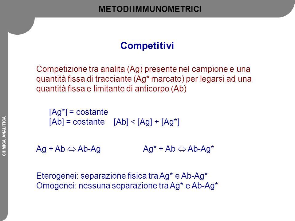 Competitivi METODI IMMUNOMETRICI