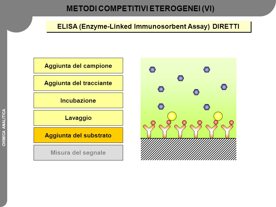METODI COMPETITIVI ETEROGENEI (VI)
