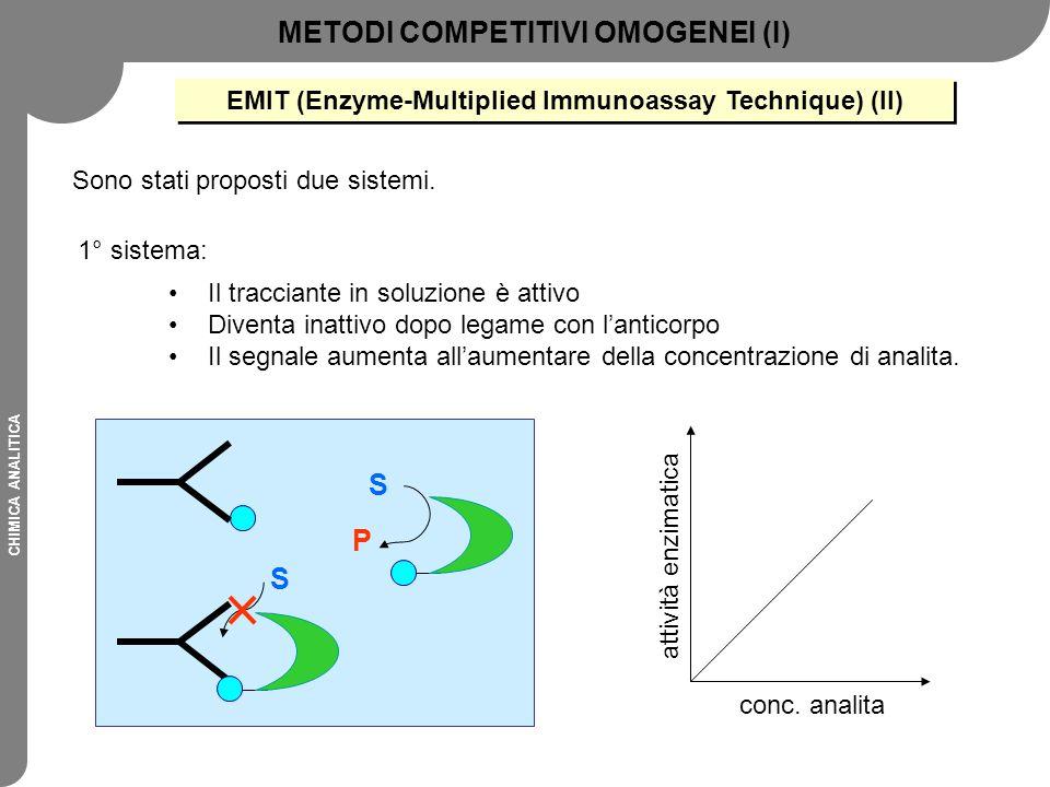 METODI COMPETITIVI OMOGENEI (I) S P
