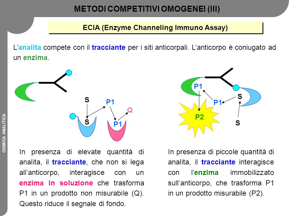 METODI COMPETITIVI OMOGENEI (III)