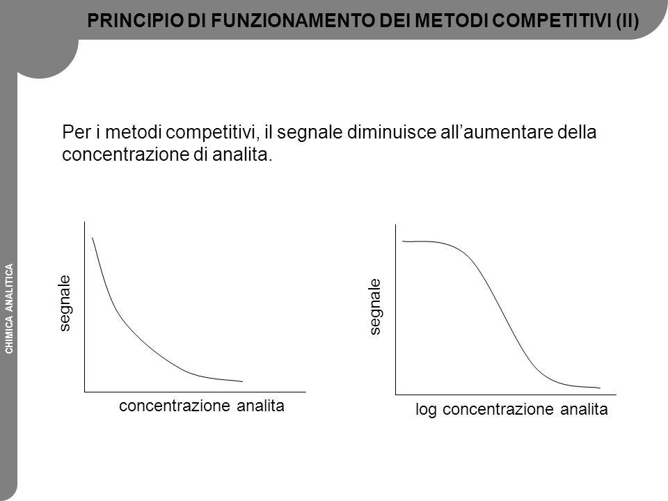 PRINCIPIO DI FUNZIONAMENTO DEI METODI COMPETITIVI (II)