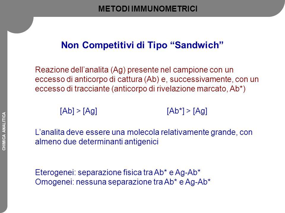 Non Competitivi di Tipo Sandwich